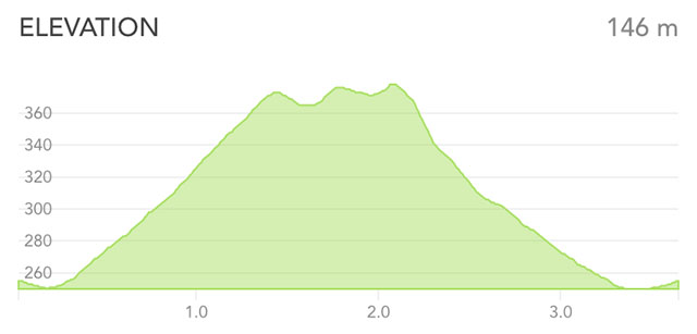 Runkeeper elevation
